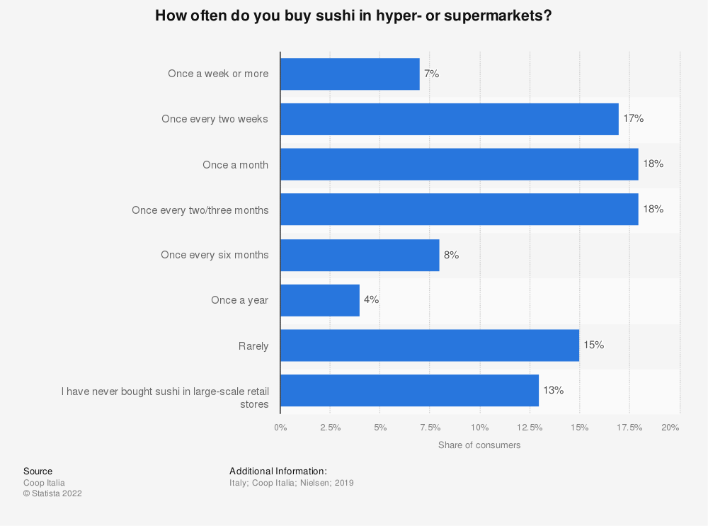 Statistic: How often do you buy sushi in hyper- or supermarkets? | Statista