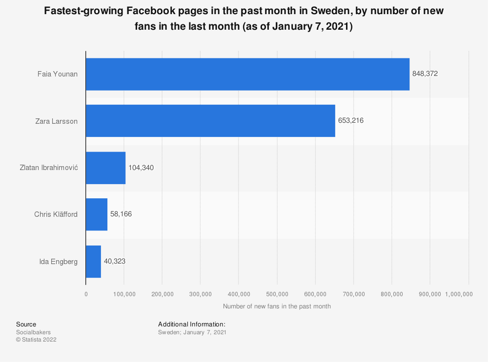 Statistic: Fastest-growing Facebook pages in the past month in Sweden, by number of new fans in the last month (as of January 7, 2021) | Statista