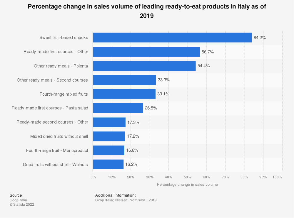 Statistic: Percentage change in sales volume of leading ready-to-eat products in Italy as of 2019 | Statista