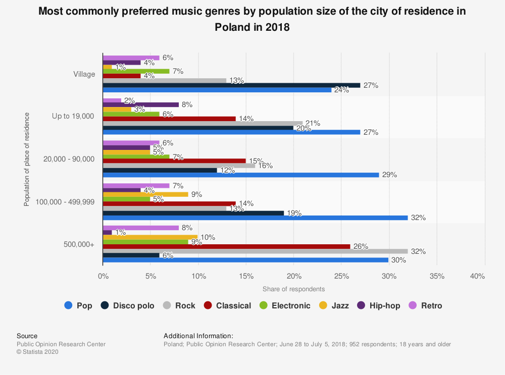 Statistic: Most commonly preferred music genres by population size of the city of residence in Poland in 2018 | Statista