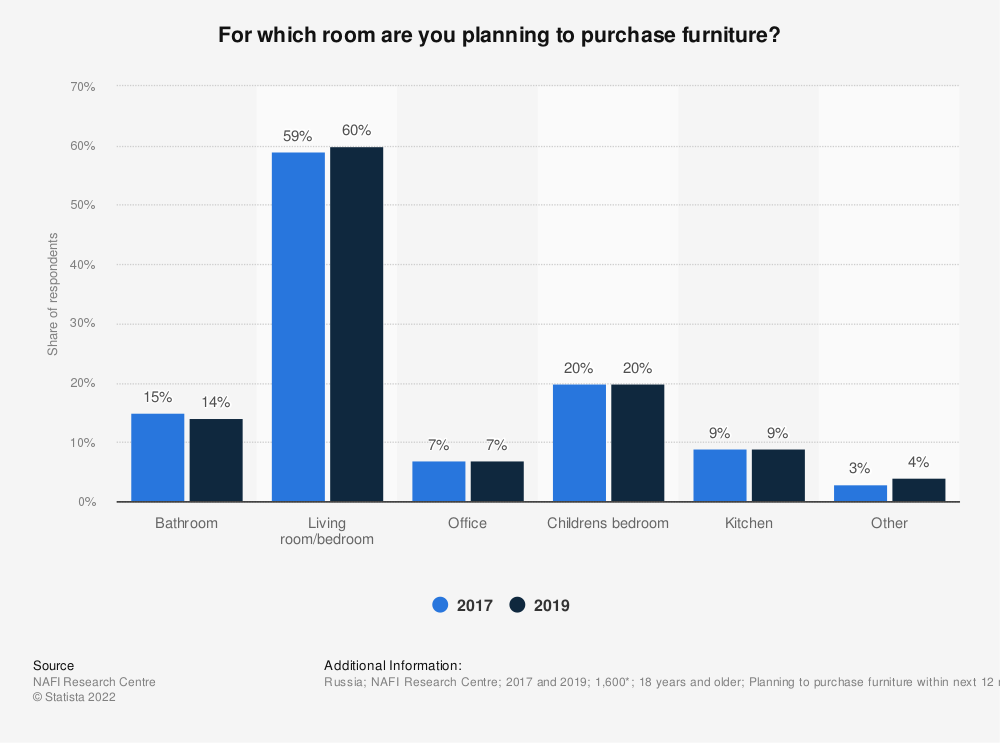 Statistic: For which room are you planning to purchase furniture? | Statista