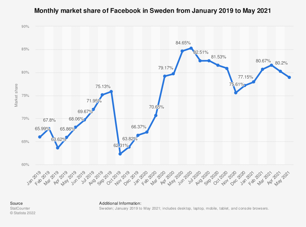 Statistic: Monthly market share of Facebook in Sweden from January 2019 to January 2020 | Statista