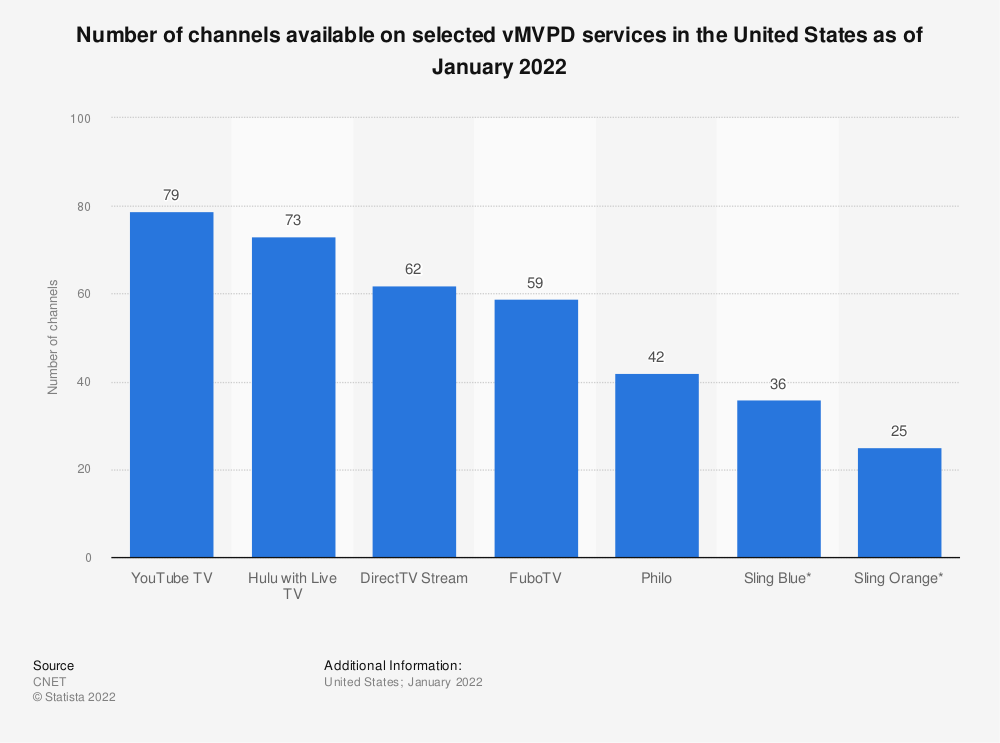 Statistic: Number of channels available on selected vMVPD services in the United States in February 2021 | Statista