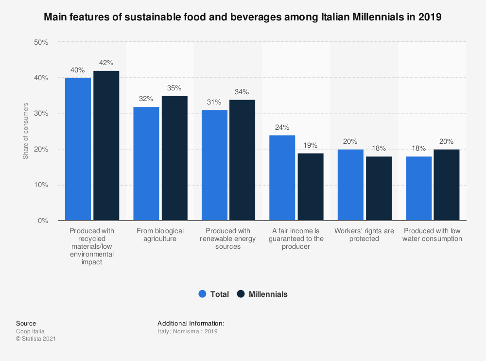 Statistic: Main features of sustainable food and beverages among Italian Millennials in 2019 | Statista
