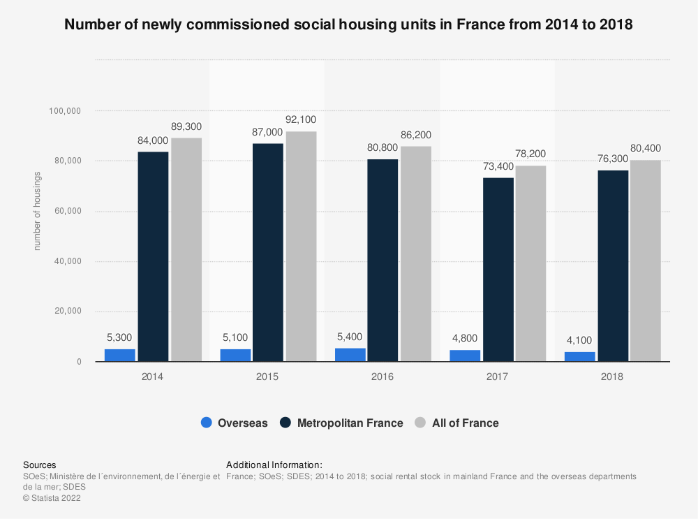 Statistic: Number of newly commissioned social housing units in France from 2014 to 2018 | Statista