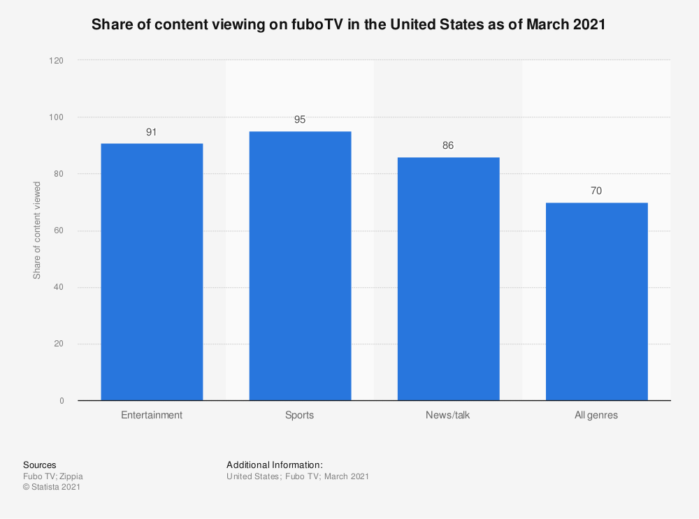 Statistic: Share of content viewing on fuboTV in the United States in June and October 2019 | Statista