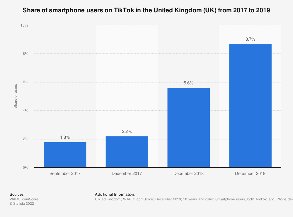 Statistic: Share of smartphone users on TikTok in the United Kingdom (UK) from 2017 to 2019 | Statista