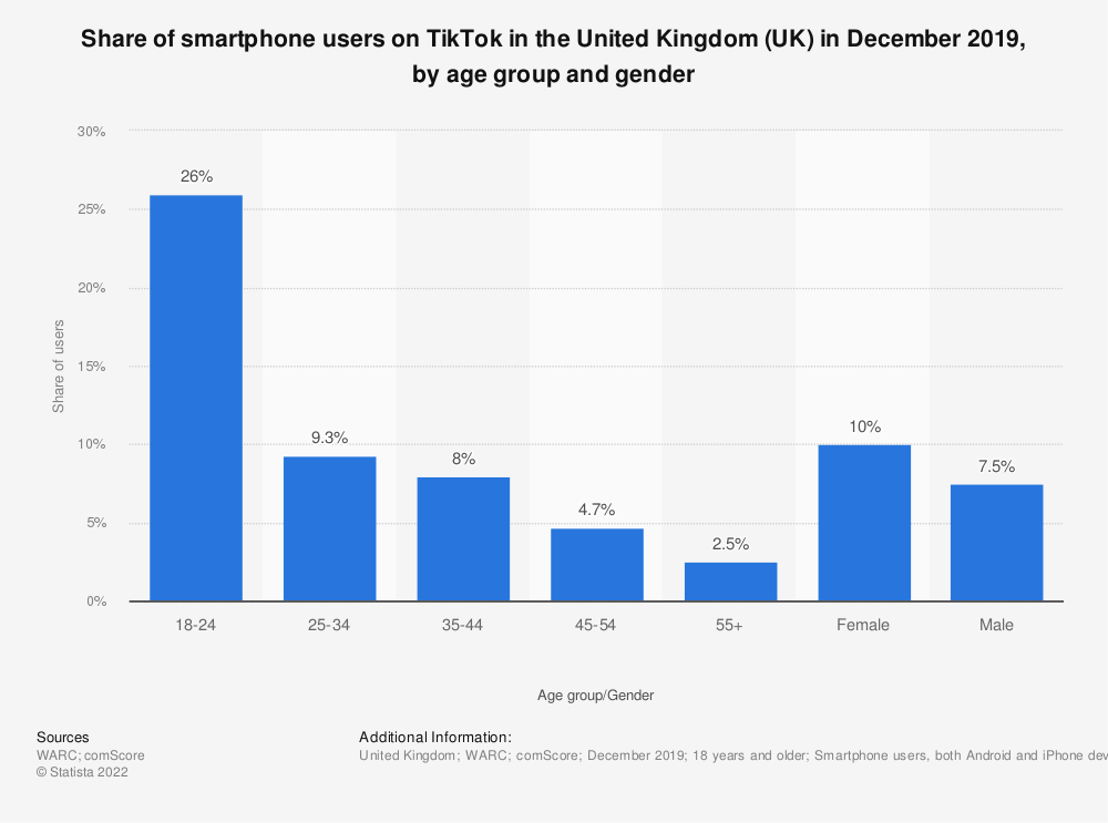 Statistic: Share of smartphone users on TikTok in the United Kingdom (UK) in December 2019, by age group and gender | Statista