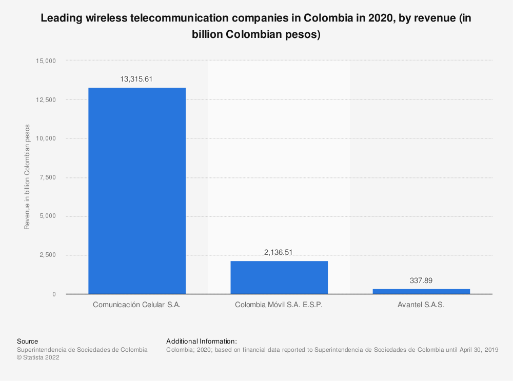 Statistic: Leading wireless telecommunication companies in Colombia in 2020, by revenue (in million Colombian pesos)   Statista
