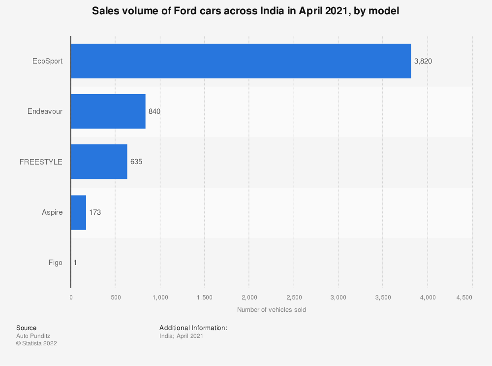 Statistic: Sales volume of Ford cars across India in 2020, by model | Statista