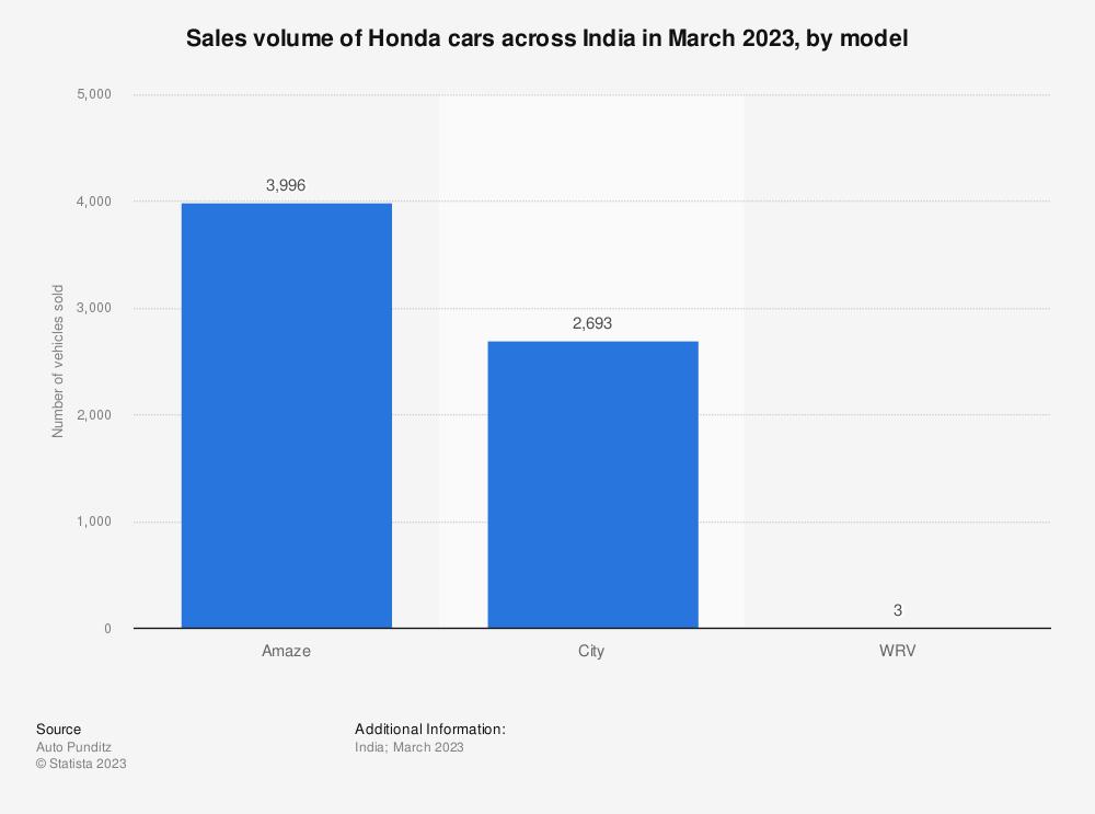Statistic: Sales volume of Honda cars across India in 2020, by model (in 1,000s) | Statista