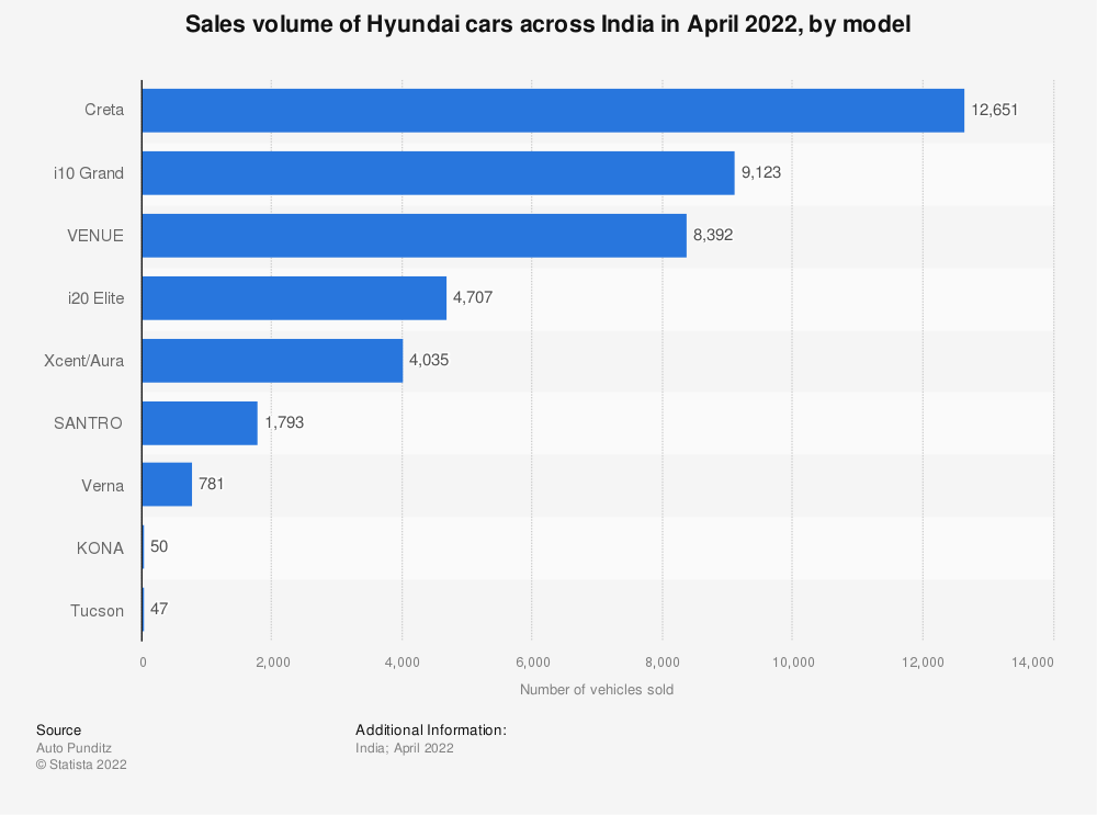 Statistic: Sales volume of Hyundai cars across India in 2020, by model (in 1,000s) | Statista