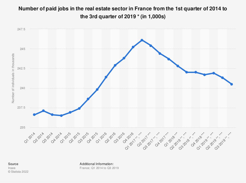 Statistic: Number of paid jobs in the real estate sector in France from the 1st quarter of 2014 to the 3rd quarter of 2019 * (in 1,000s)   Statista
