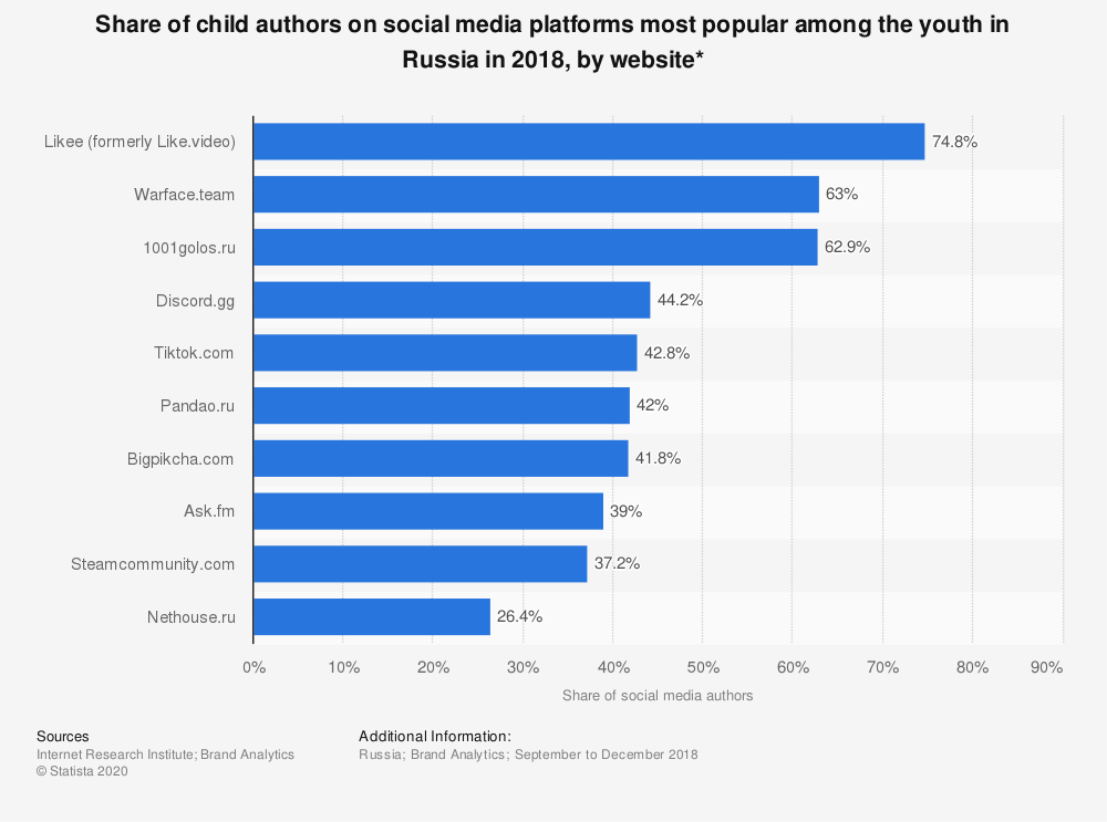 Statistic: Share of child authors on social media platforms most popular among the youth in Russia in 2018, by website* | Statista