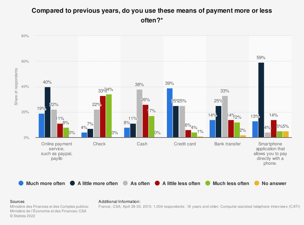 Statistic: Compared to previous years, do you use these means of payment more or less often?* | Statista