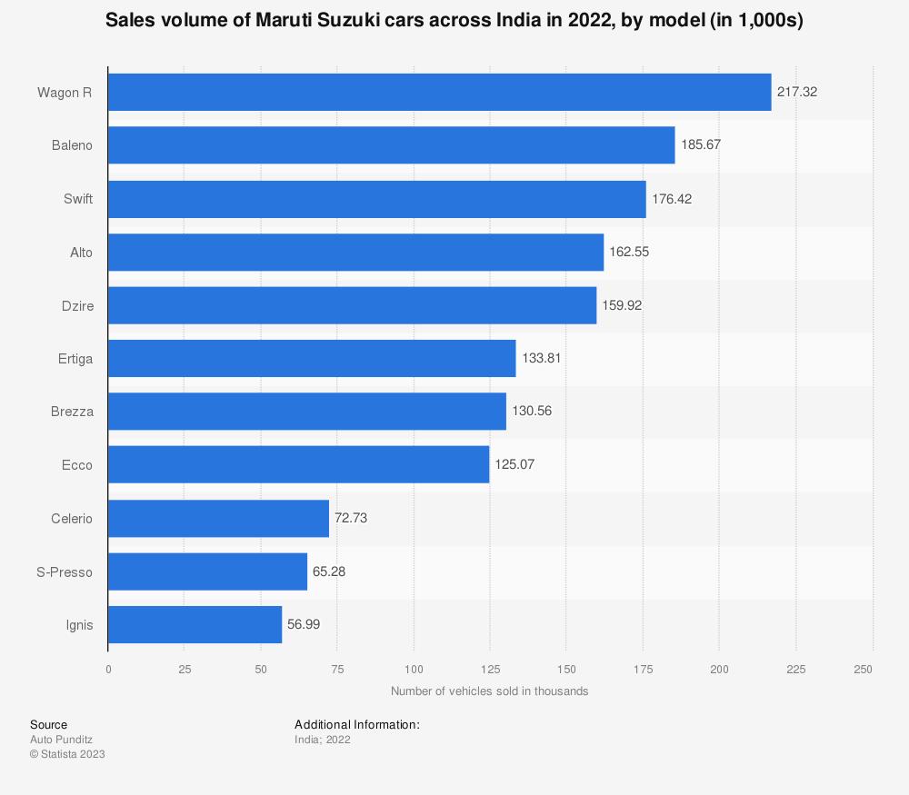 Statistic: Sales volume of Maruti Suzuki cars across India in 2019, by model (in 1,000s) | Statista