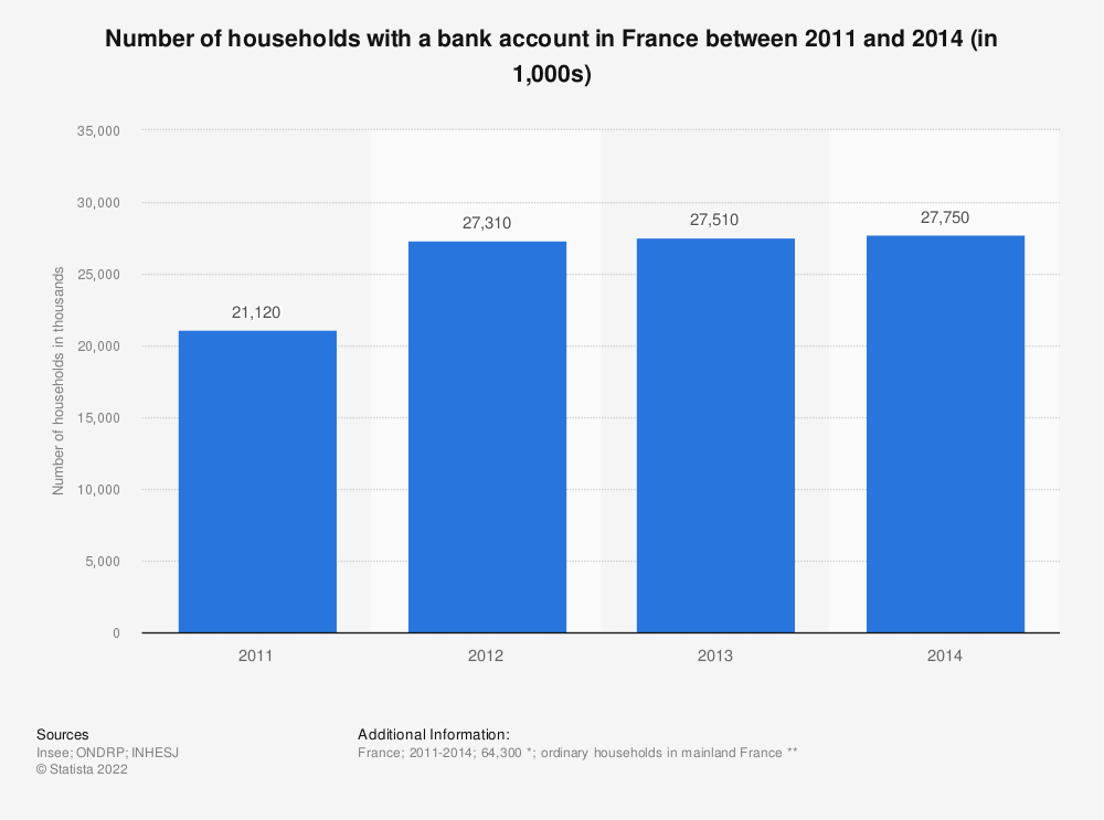 Statistic: Number of households with a bank account in France between 2011 and 2014 (in 1,000s) | Statista
