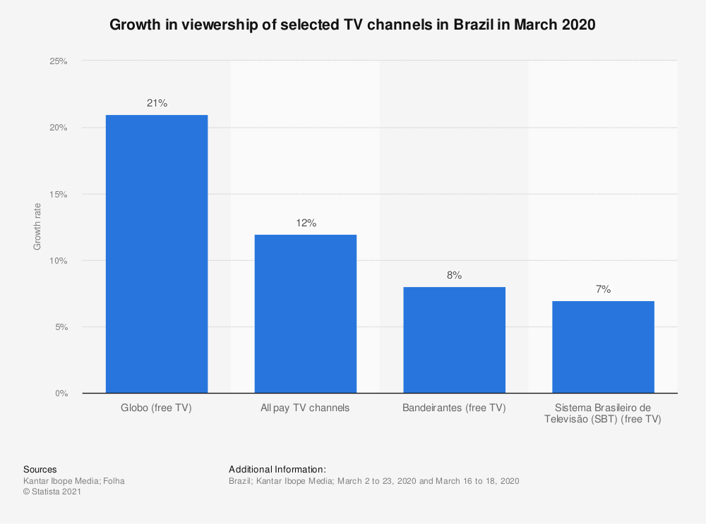 Statistic: Growth in viewership of selected TV channels in Brazil in March 2020 | Statista