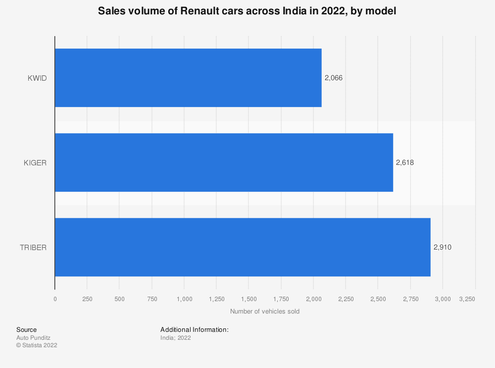 Statistic: Sales volume of Renault cars across India in 2020, by model | Statista