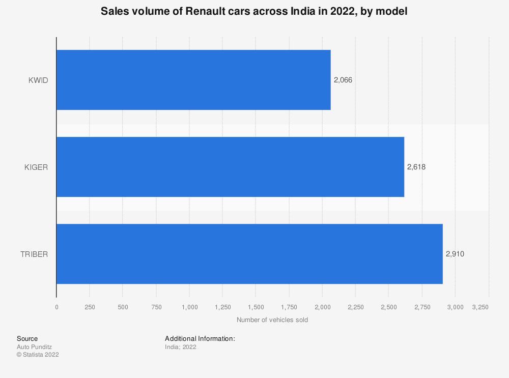 Statistic: Sales volume of Renault cars across India in 2020, by model   Statista
