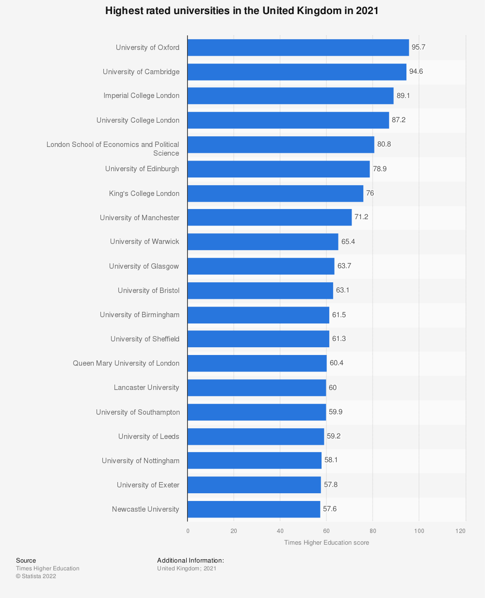 Statistic: Highest rated universities in the United Kingdom in 2020 | Statista
