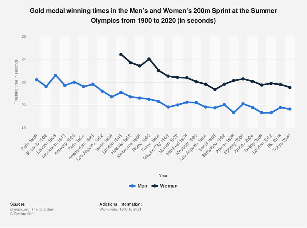 Statistic: Gold medal winning times in the Men's and Women's 200m Sprint at the Summer Olympics from 1900 to 2016 (in seconds) | Statista