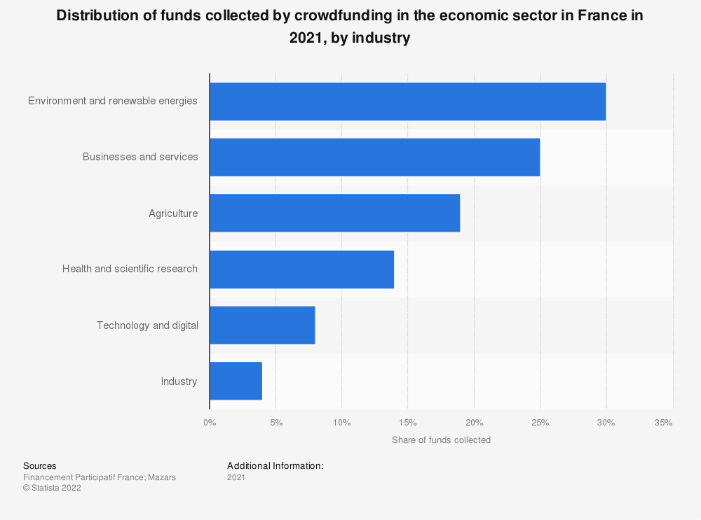 Statistic: Distribution of funds collected by crowdfunding in the economic sector in France in 2019, by industry | Statista