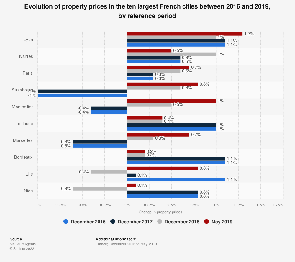Statistic: Evolution of property prices in the ten largest French cities between 2016 and 2019, by reference period | Statista