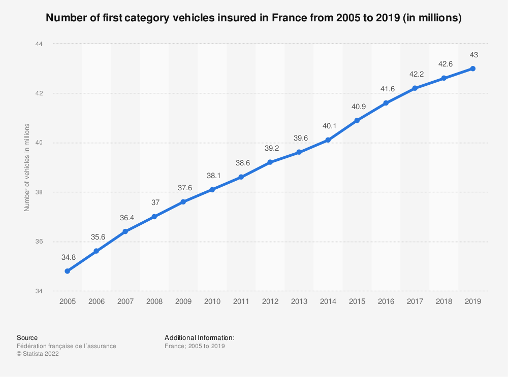 Statistic: Number of first category vehicles insured in France from 2005 to 2018 * (in millions) | Statista