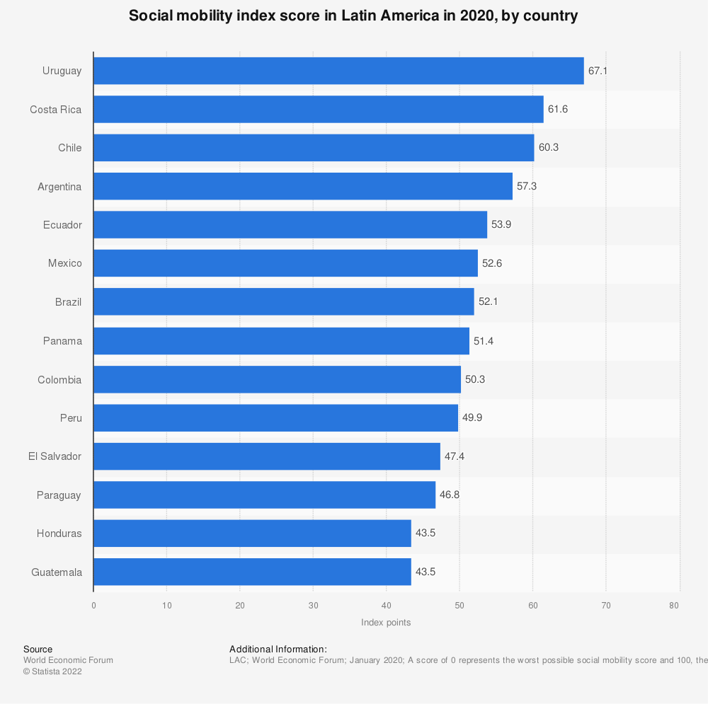 Statistic: Social mobility index score in Latin America in 2020, by country   Statista