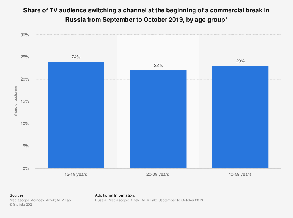 Statistic: Share of TV audience switching a channel at the beginning of a commercial break in Russia from September to October 2019, by age group*   Statista
