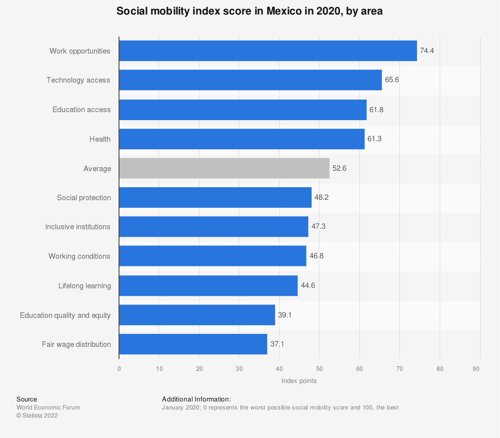 Statistic: Social mobility index score in Mexico in 2020, by area | Statista