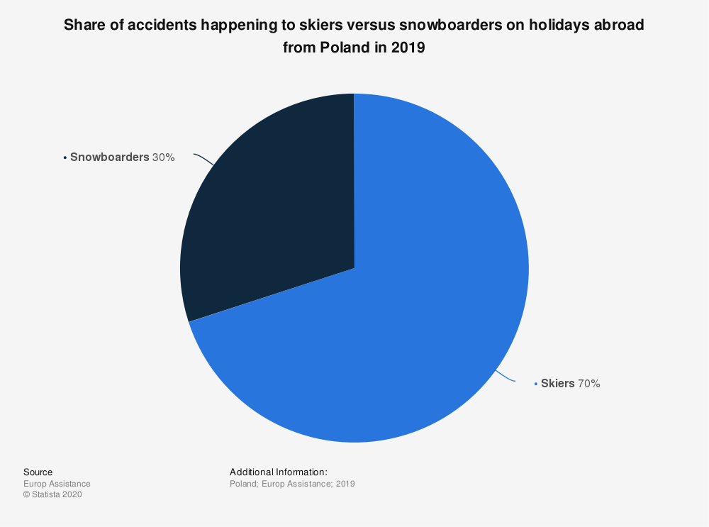 Statistic: Share of accidents happening to skiers versus snowboarders on holidays abroad from Poland in 2019 | Statista