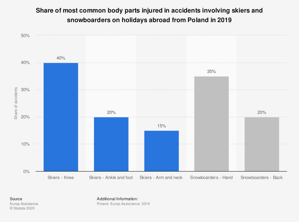 Statistic: Share of most common body parts injured in accidents involving skiers and snowboarders on holidays abroad from Poland in 2019 | Statista