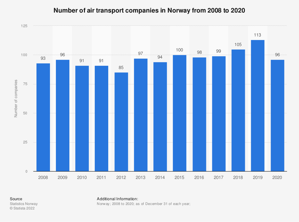 Statistic: Number of air transport companies in Norway from 2008 to 2019 | Statista