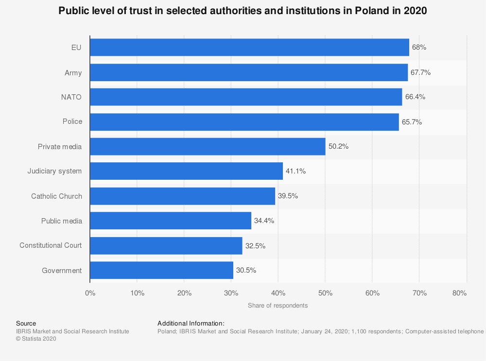 Statistic: Public level of trust in selected authorities and institutions in Poland in 2020   Statista