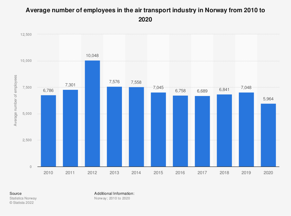 Statistic: Average number of employees in the air transport industry in Norway from 2010 to 2018 | Statista