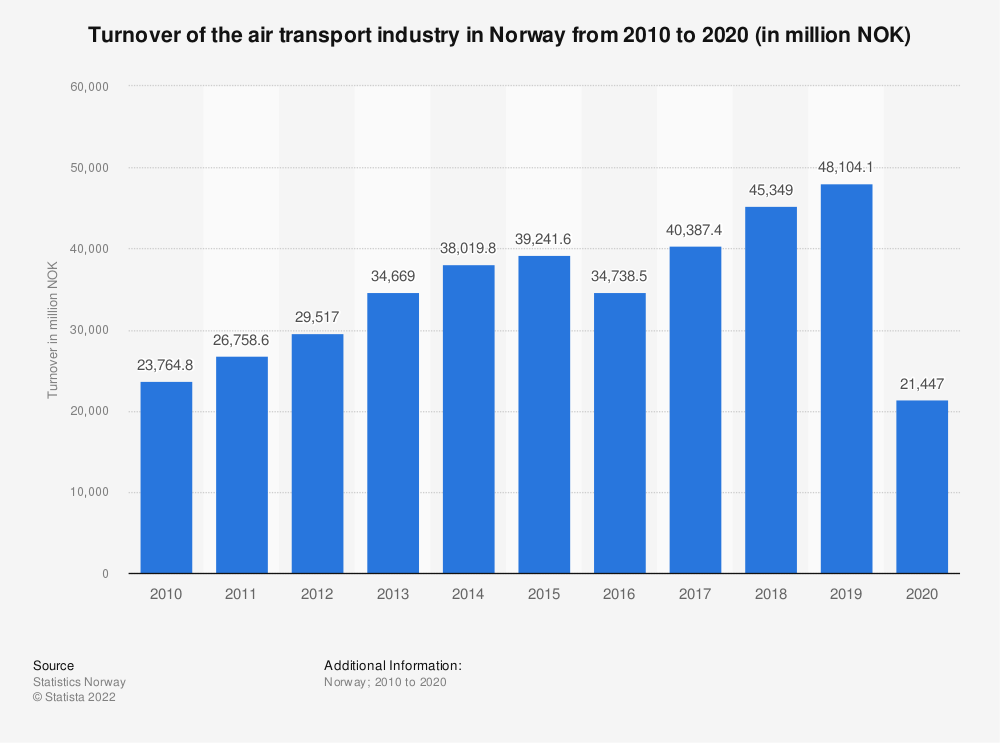 Statistic: Turnover of the air transport industry in Norway from 2010 to 2018 (in million NOK) | Statista