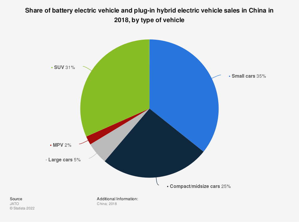 Statistic: Share of battery electric vehicle and plug-in hybrid electric vehicle sales in China in 2018, by type of vehicle | Statista