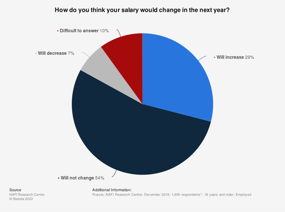 Statistic: How do you think your salary would change in the next year? | Statista