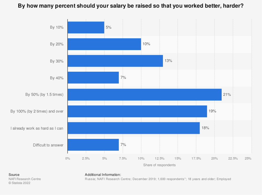Statistic: By how many percent should your salary be raised so that you worked better, harder? | Statista