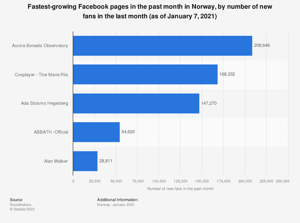 Statistic: Fastest-growing Facebook pages in the past 1 month in Norway as of January 2020, by number of new fans | Statista