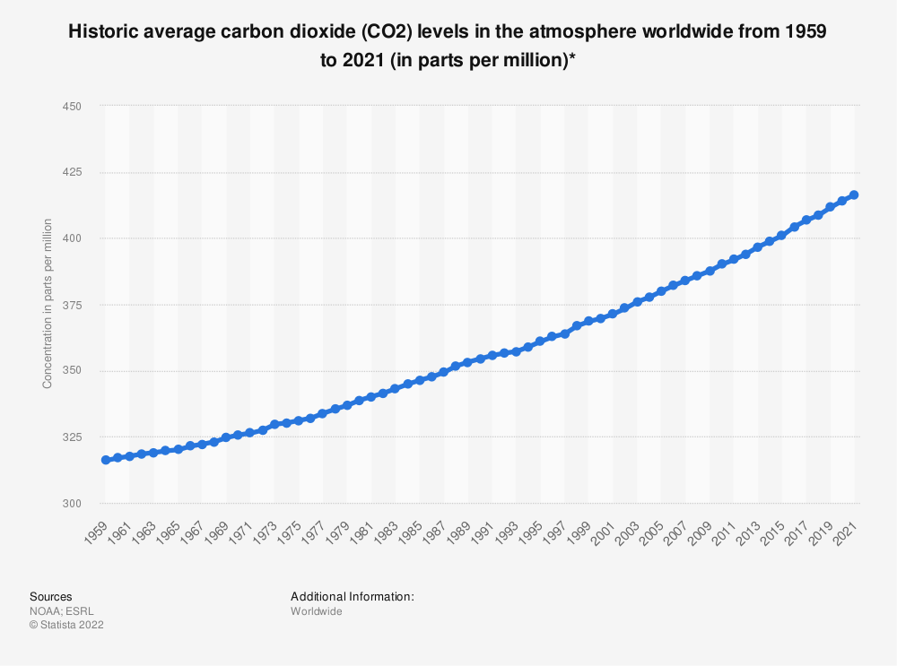 Statistic: Historic average carbon dioxide (CO2) levels in the atmosphere worldwide from 1959 to 2019 (in parts per million)* | Statista