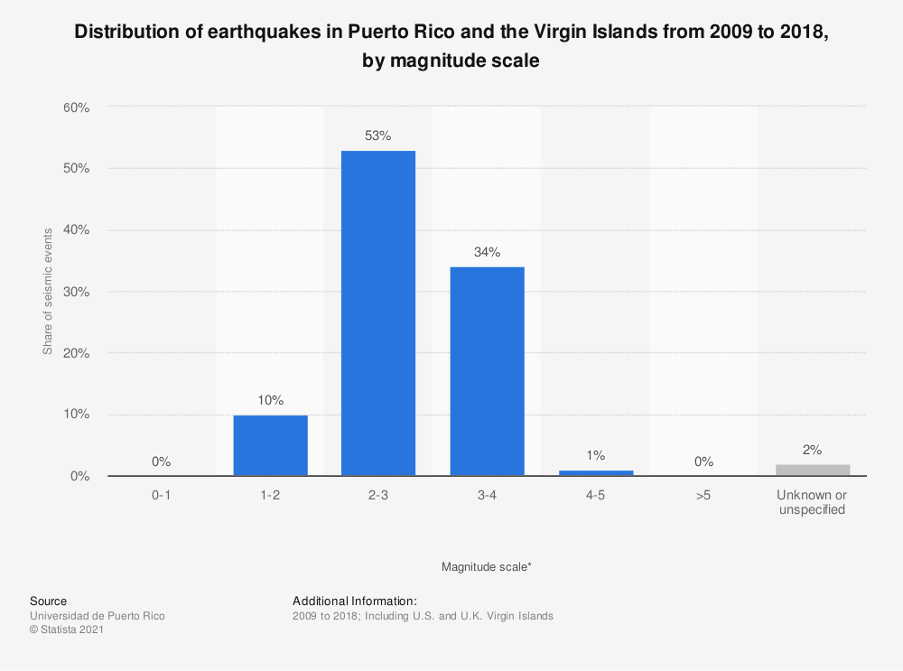 Statistic: Distribution of earthquakes in Puerto Rico and the Virgin Islands from 2009 to 2018, by magnitude scale | Statista