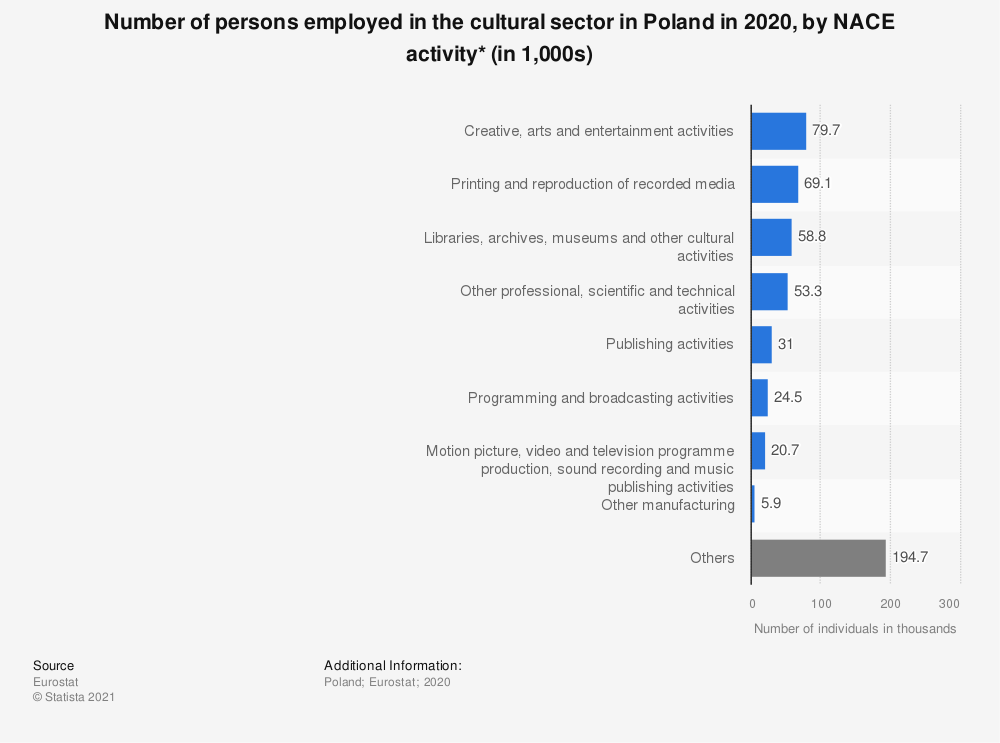 Statistic: Number of persons employed in the cultural sector in Poland in 2020, by NACE activity* (in 1,000s)   Statista
