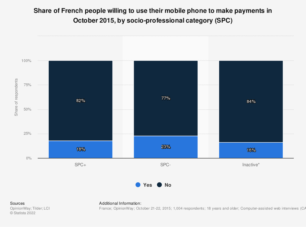 Statistic: Share of French people willing to use their mobile phone to make payments in October 2015, by socio-professional category (SPC)   Statista