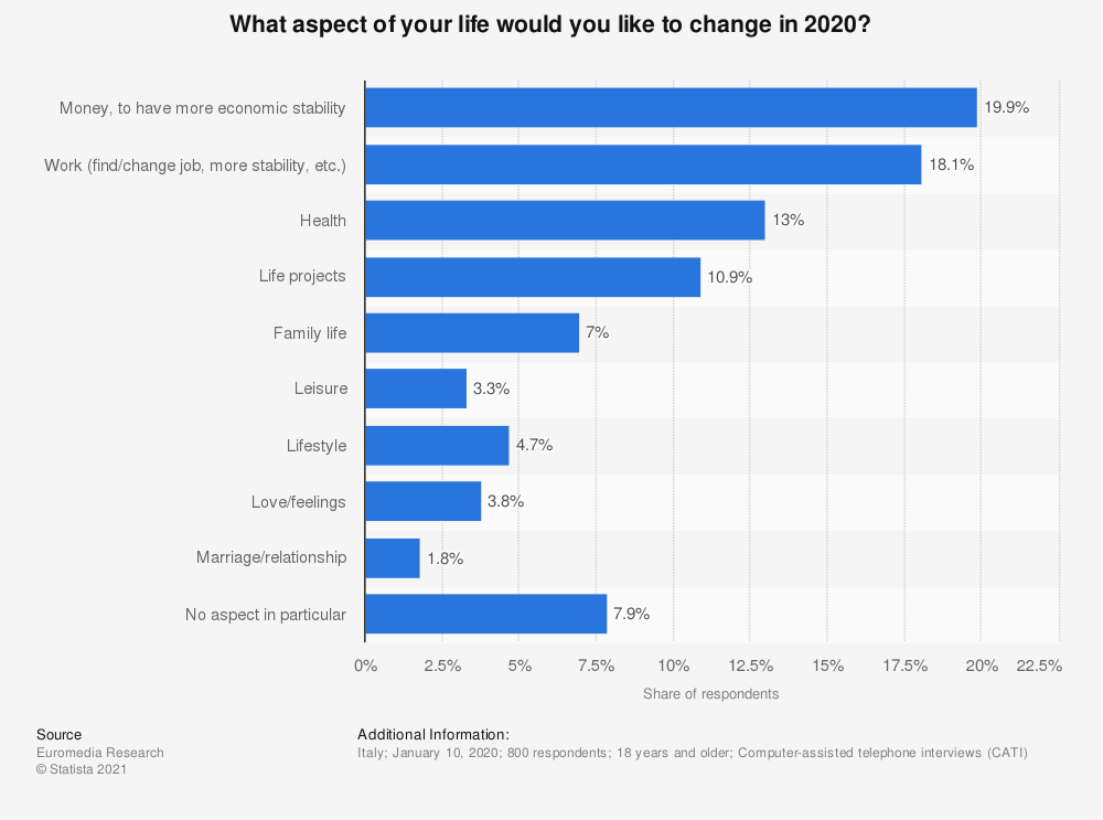 Statistic: What aspect of your life would you like to change in 2020? | Statista