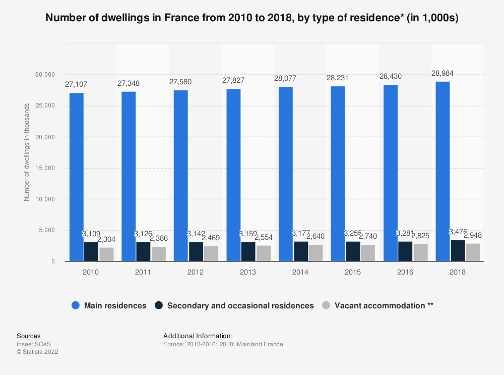 Statistic: Number of dwellings in France from 2010 to 2018, by type of residence* (in 1,000s)   Statista