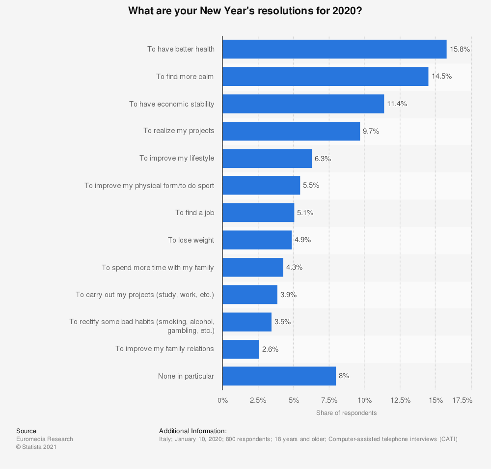 Statistic: What are your New Year's resolutions for 2020? | Statista