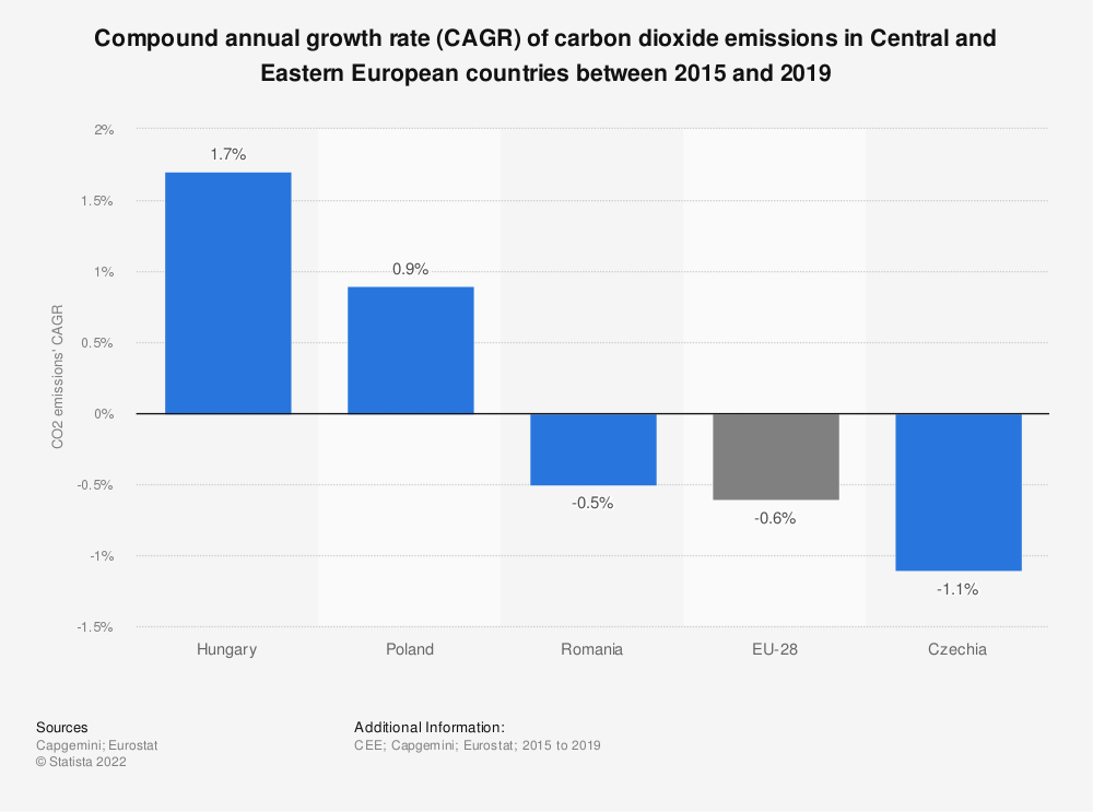 Statistic: Compound annual growth rate (CAGR) of carbon dioxide emissions in Central and Eastern European countries between 2015 and 2019 | Statista